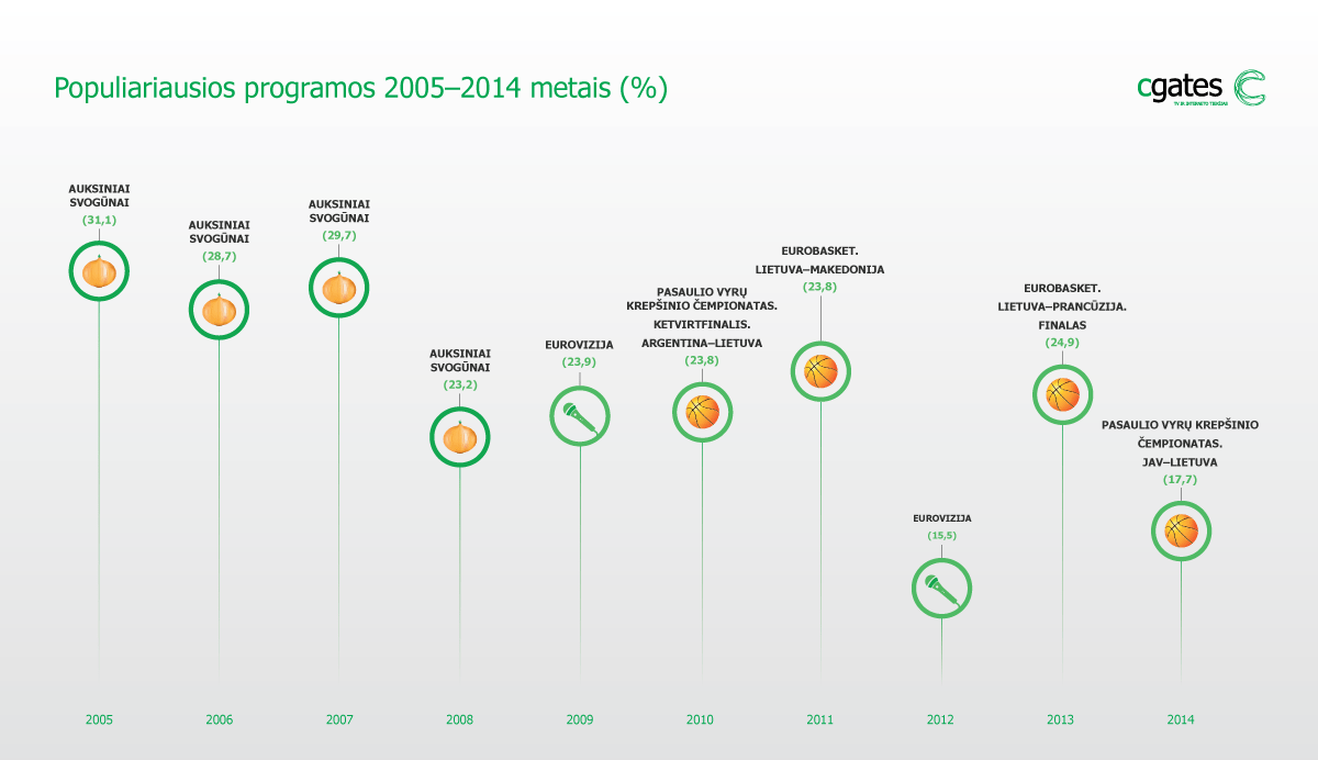 Lietuvos gyventojų TV žiūrėjimo įpročiai: kas pasikeitė per 10 metų?