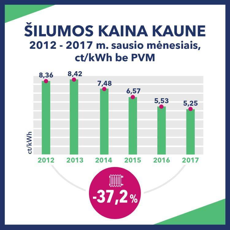 Artėjančius šalčius Kaunas pasitinka su rekordiškai žema šilumos kaina