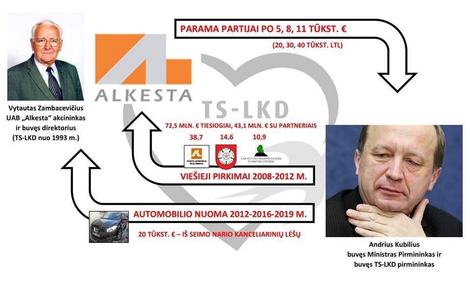 A.Kubilius nuomojasi auto iš įmonės, kuri gavo 116 mln. eurų valdiškų užsakymų, A.Kubiliui būnant premjeru