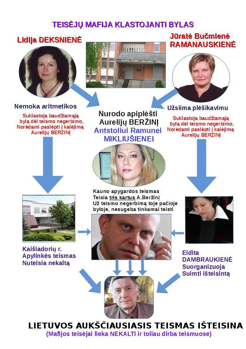Aurelijus BERŽINIS buvo neteisėtai nuteistas ir kankinamas Lietuvos kalėjimuose už tai, kad demaskavo nusikaltėlius prokurorus ir bylas klastojusius teisėjus