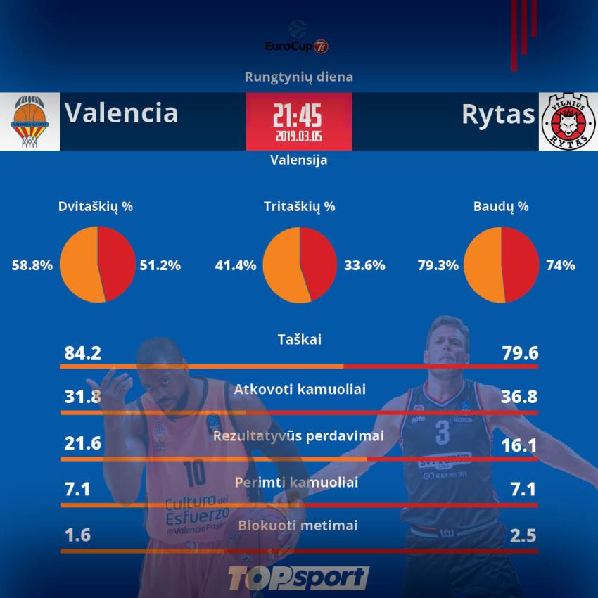 """Vilniečių šansai Ispanijoje: geros """"Ryto"""" formos gali nepakakti prieš nepriekaištingą """"Valencia"""" puolimą"""