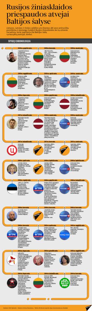 Vilnius ruošiasi blokuoti prieigą prie Sputnik Lietuva svetainės