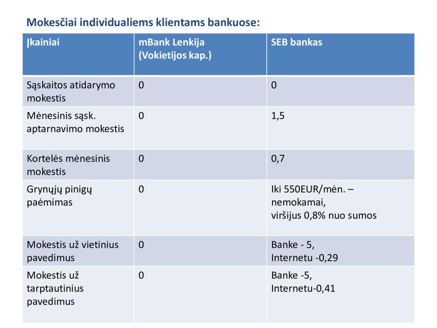 Valdemar Tomaševski: dėl bankų konkurencijos stokos kenčia Lietuvos piliečiai