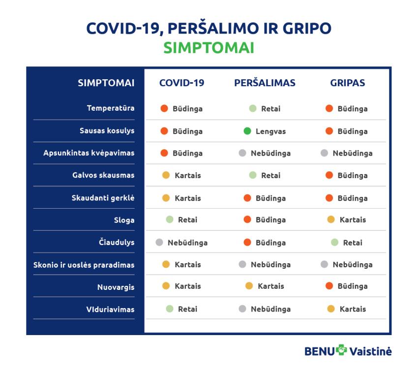 Artėjant peršalimo ligų sezonui, vaistininkė primena, kaip atskirti COVID-19 nuo peršalimo