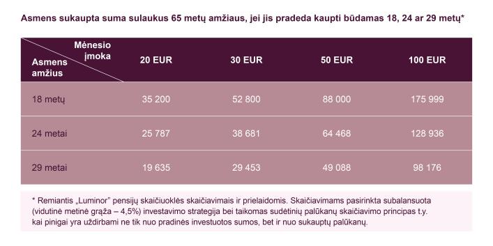 Kaip kaupti pensijai, kai jums apie 30, 40 ar 50 metų