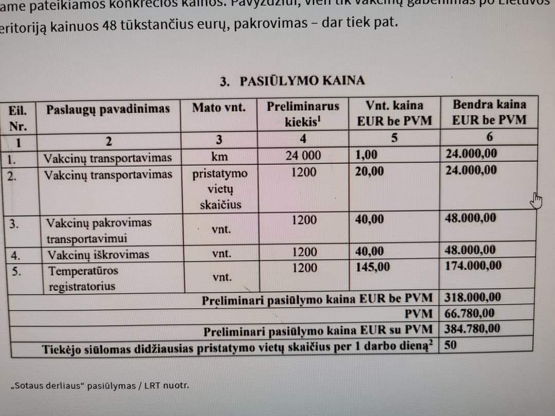 Vakcinos pakrovimas ir iškrovimas – 96 tūkstančiai eurų